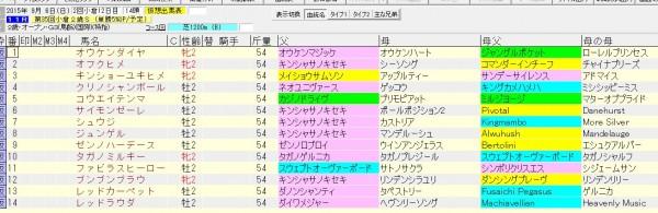 小倉2歳ステークス 2015 血統表