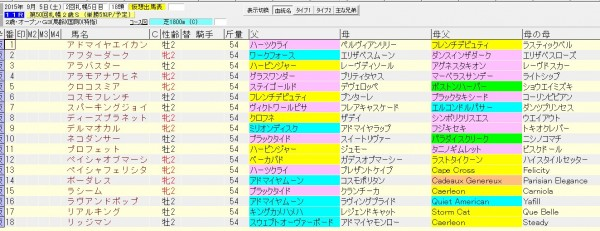 札幌2歳ステークス2015血統表