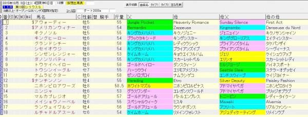 シリウスステークス2015 血統表