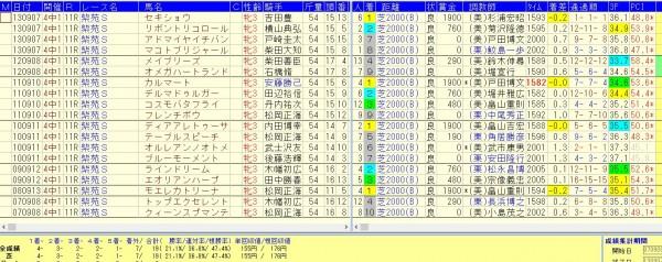 紫苑S2015 過去5走データ