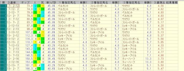 スプリンターズステークス 2015 前日オッズ 三連単人気順