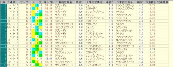 京都大賞典 2015 前日オッズ 三連単人気順