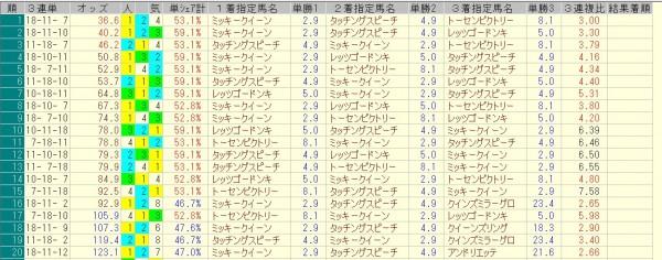 秋華賞 2015 前日オッズ 三連単人気順