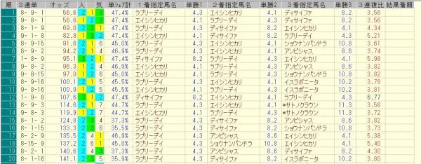 天皇賞秋 2015 前日オッズ 三連単人気順