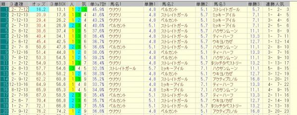 スプリンターズステークス 2015 前日オッズ 三連複人気順