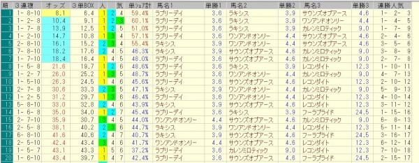京都大賞典 2015 前日オッズ 三連複人気順