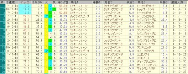 秋華賞 2015 前日オッズ 三連複人気順