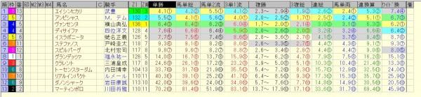 毎日王冠 2015 前日オッズ 合成オッズ(単勝人気順)