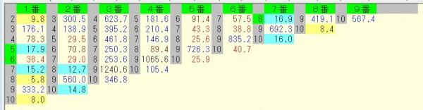 京都大賞典 2015 前日オッズ 馬連