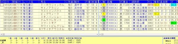 菊花賞 2015 小倉芝2000実績馬