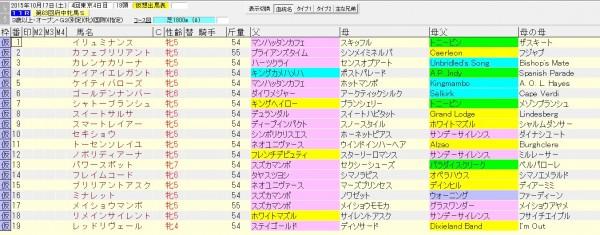 府中牝馬ステークス 2015 血統表