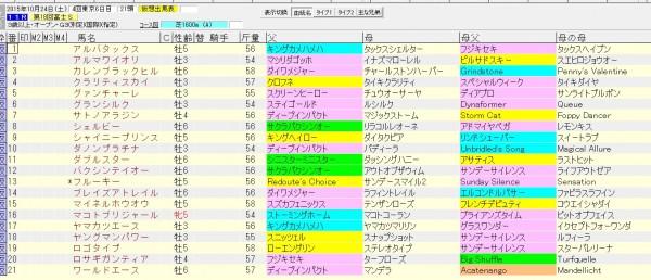 富士S 2015 血統表