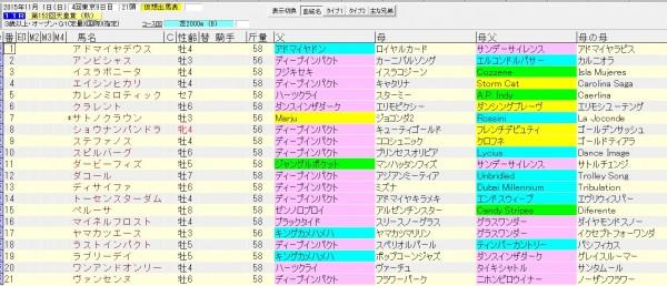 天皇賞秋 2015 血統表