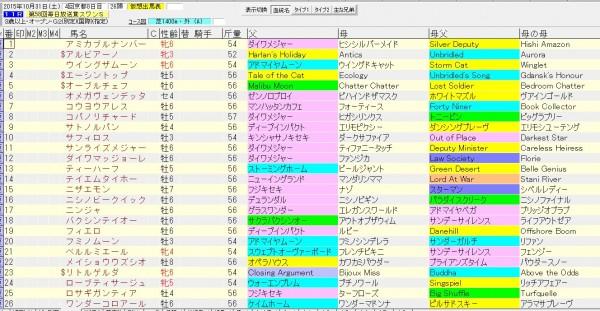スワンステークス 2015 血統表