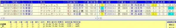 秋華賞過去19回=札幌で行われた札幌2歳S3着内馬
