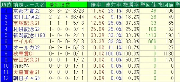 1995年~2004年の天皇賞秋前走レース別成績