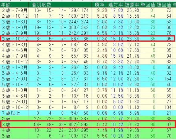 2010年以降のステイゴールド牝馬の年齢別成績