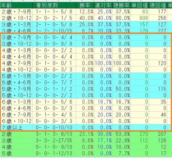 2010年以降の重賞クラスにおけるステイゴールド牝馬の年齢別成績