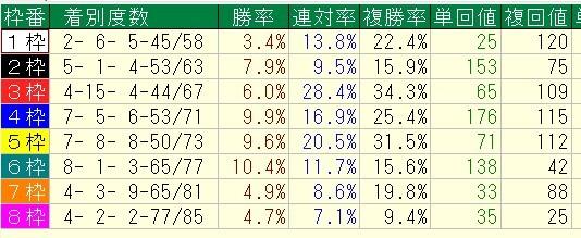 2015年9月中山開催芝コース枠順別データ