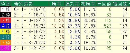 2015年9月中山開催芝Cコース枠順別データ