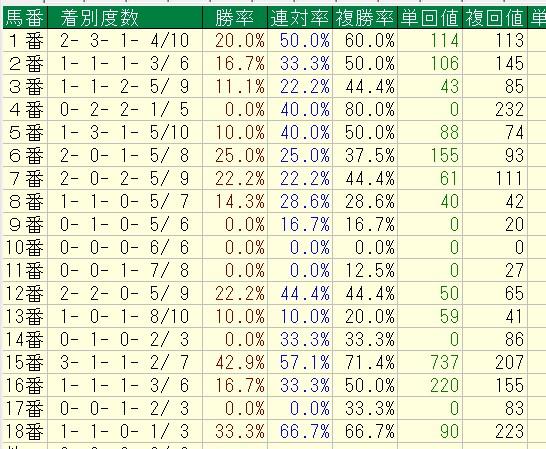エリザベス女王杯過去19回馬番別データ2