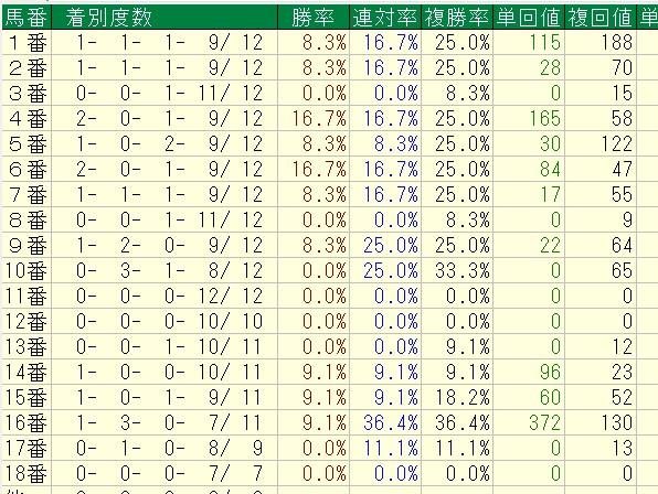 ジャパンカップ馬番別成績(Cコース使用時過去12年)