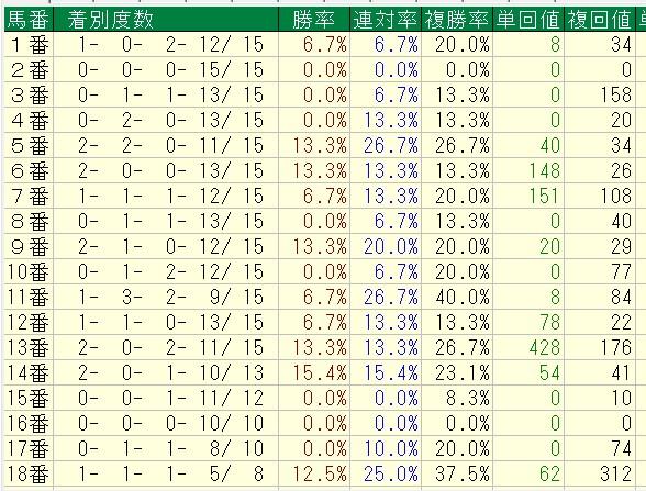 マイルCS馬番別成績(Aコース使用時)