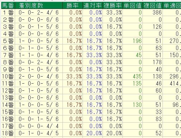 マイルCS馬番別成績(Bコース使用時)