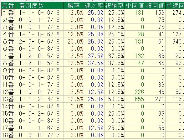 マイルCS馬番別成績(Cコース使用時)