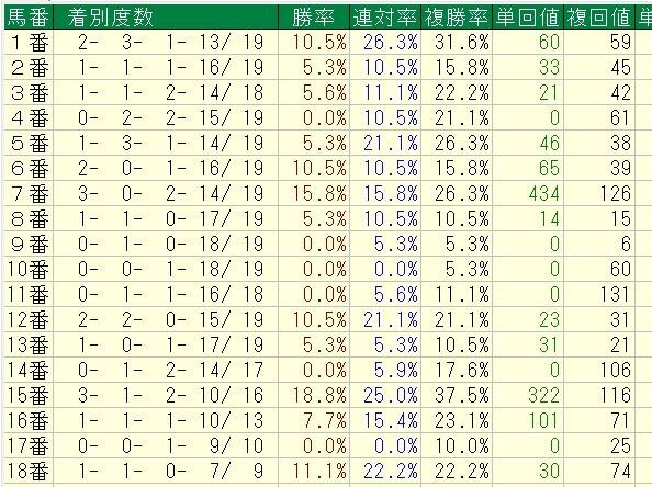 エリザベス女王杯 過去19回馬番別データ1