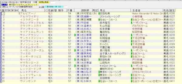 マイルチャンピオンシップ 2015 出走予定馬