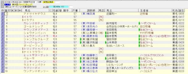 ジャパンカップ 2015 出走予定馬