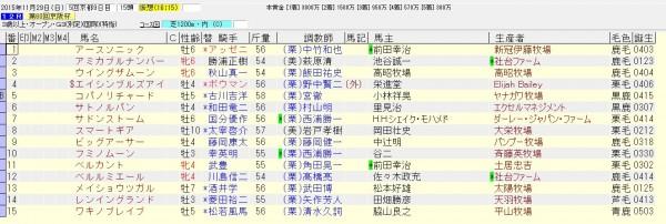 京阪杯 2015 出走予定馬