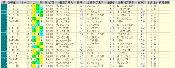 みやこステークス 2015 前日オッズ 三連単人気順