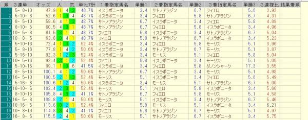 マイルチャンピオンシップ 2015 前日オッズ 三連単人気順