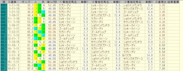 ジャパンカップ 2015 前日オッズ 三連単人気順