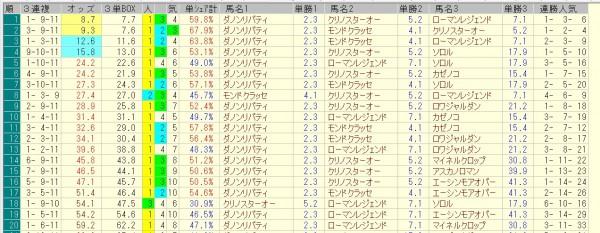 みやこステークス 2015 前日オッズ 三連複人気順
