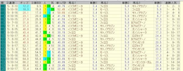 マイルチャンピオンシップ 2015 前日オッズ 三連複人気順
