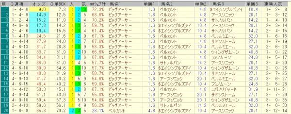 京阪杯 2015 前日オッズ 三連複人気順