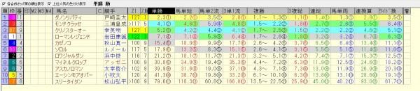 みやこステークス 2015 前日オッズ 合成オッズ(単勝人気順)