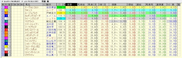 エリザベス女王杯 2015 前日オッズ 合成オッズ(単勝人気順)