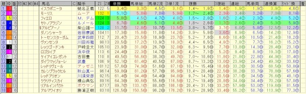 マイルチャンピオンシップ 2015 前日オッズ 合成オッズ(単勝人気順)