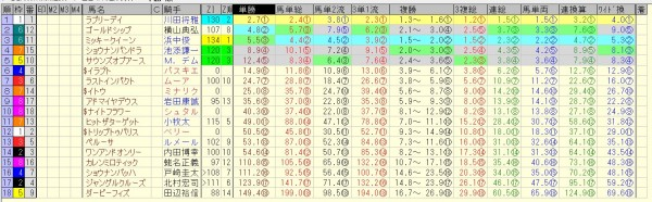 ジャパンカップ 2015 前日オッズ 合成オッズ(単勝人気順)
