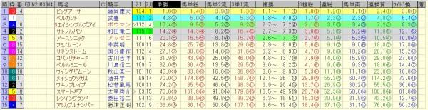 京阪杯 2015 前日オッズ 合成オッズ(単勝人気順)