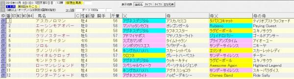 みやこステークス 2015 血統表