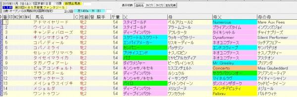 ファンタジーステークス 2015 血統表