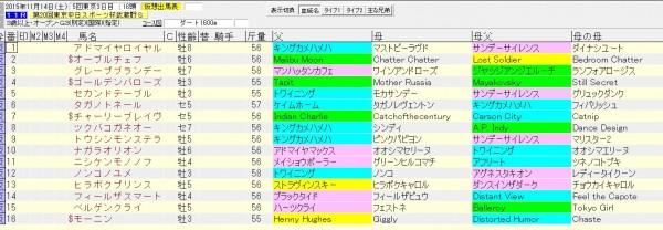 武蔵野ステークス 2015 血統表