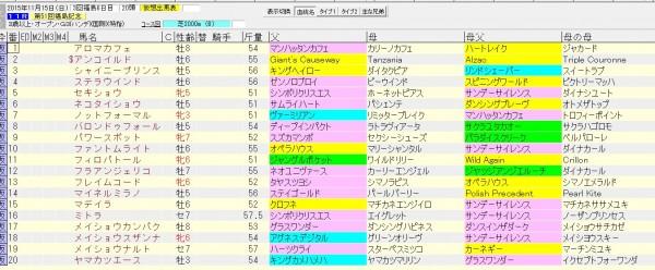 福島記念 2015 血統表