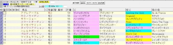 東京スポーツ杯2歳ステークス 2015 血統表