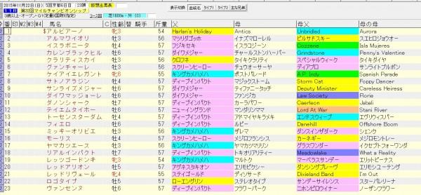 マイルチャンピオンシップ 2015 血統表